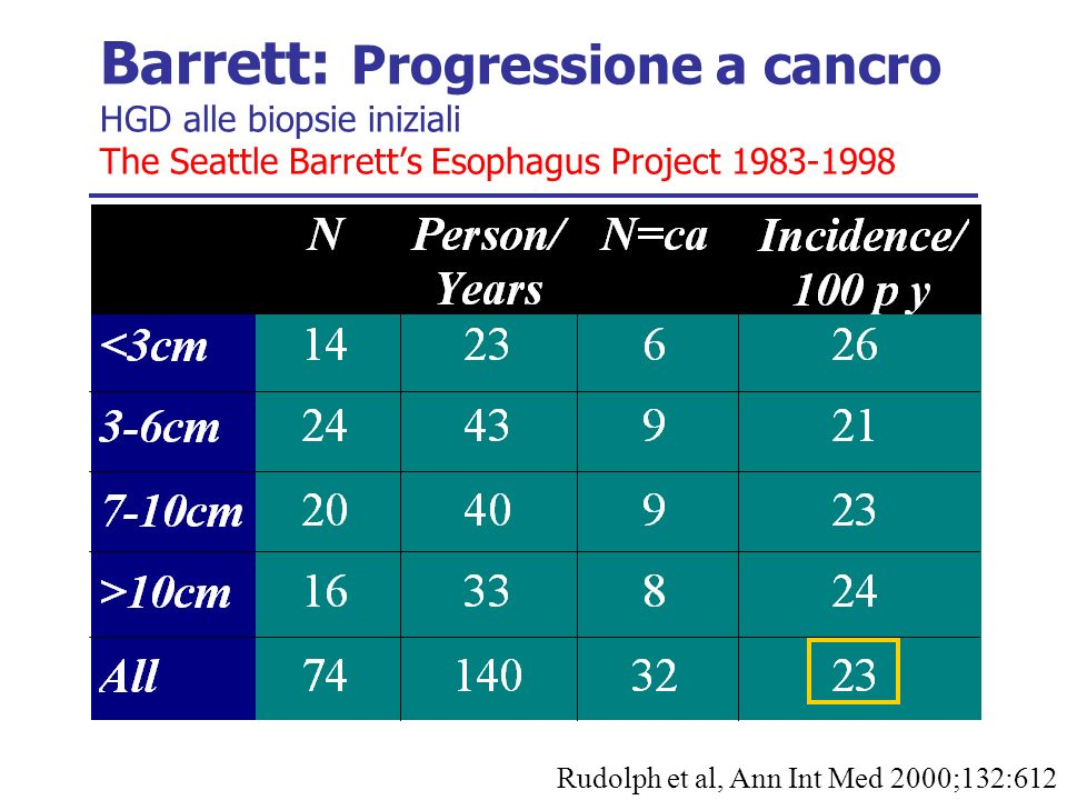 Barrett: Progressione a cancro HGD alle biopsie iniziali The Seattle Barrett's Esophagus Project 1983-1998