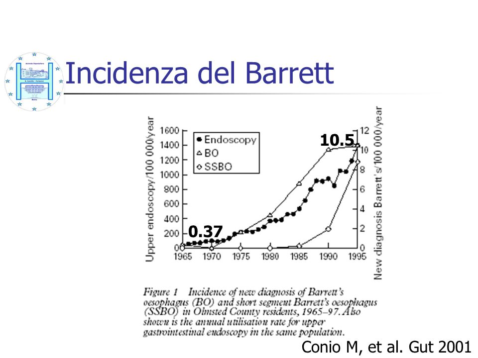 Incidenza del Barrett 10.5 0.37 Conio M, et al. Gut 2001