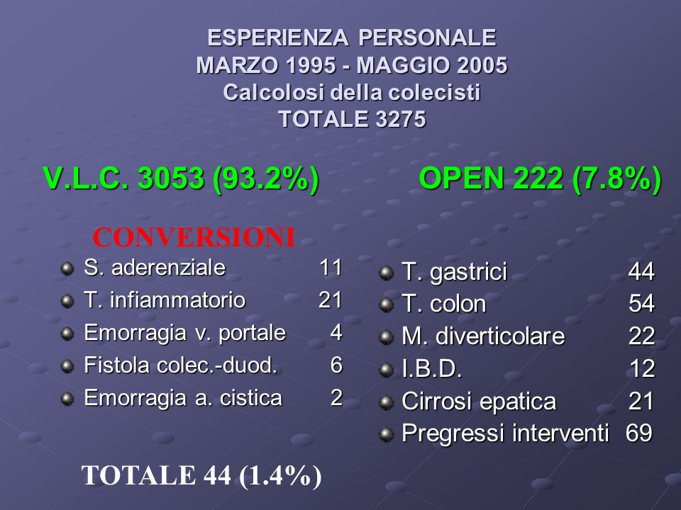 CONVERSIONI TOTALE 44 (1.4%) T. gastrici 44 T. colon 54