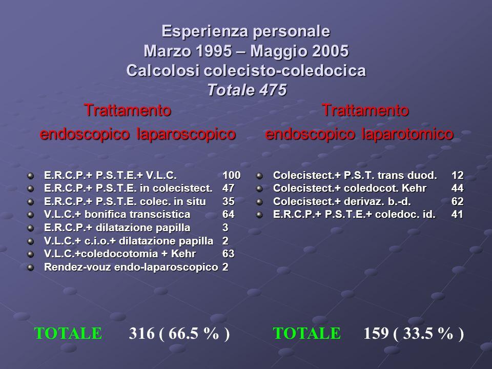 Esperienza personale Marzo 1995 – Maggio 2005 Calcolosi colecisto-coledocica Totale 475 Trattamento Trattamento endoscopico laparoscopico endoscopico laparotomico