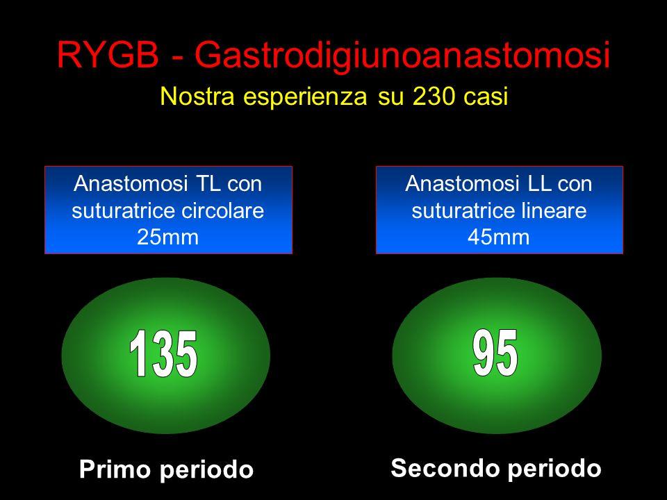 RYGB - Gastrodigiunoanastomosi Nostra esperienza su 230 casi