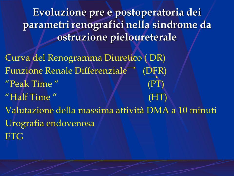 Evoluzione pre e postoperatoria dei parametri renografici nella sindrome da ostruzione pieloureterale