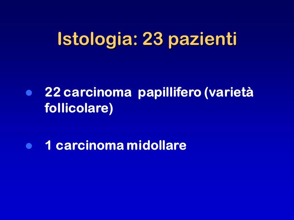 Istologia: 23 pazienti 22 carcinoma papillifero (varietà follicolare)