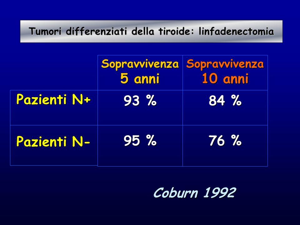 Tumori differenziati della tiroide: linfadenectomia
