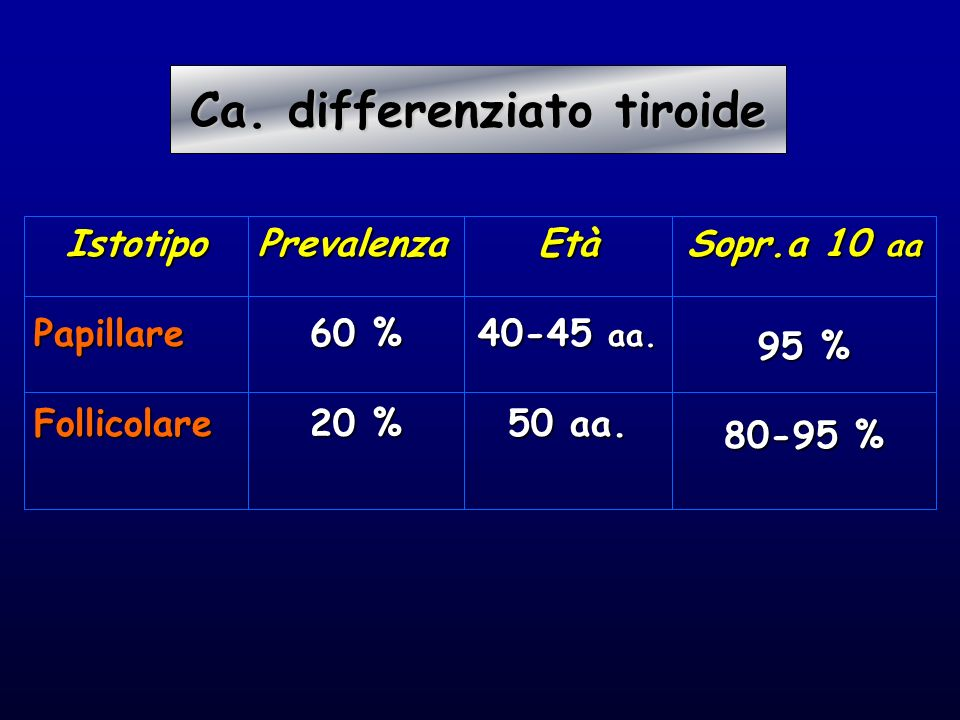 Ca. differenziato tiroide