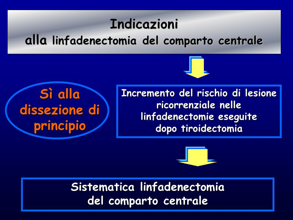 alla linfadenectomia del comparto centrale
