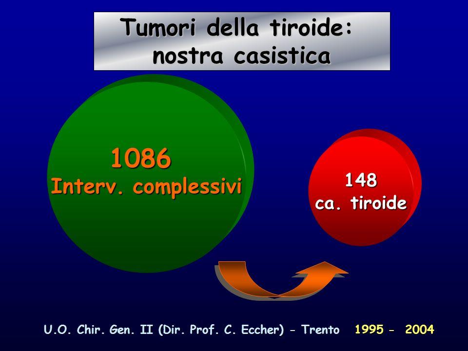 1086 Tumori della tiroide: nostra casistica Interv. complessivi 148