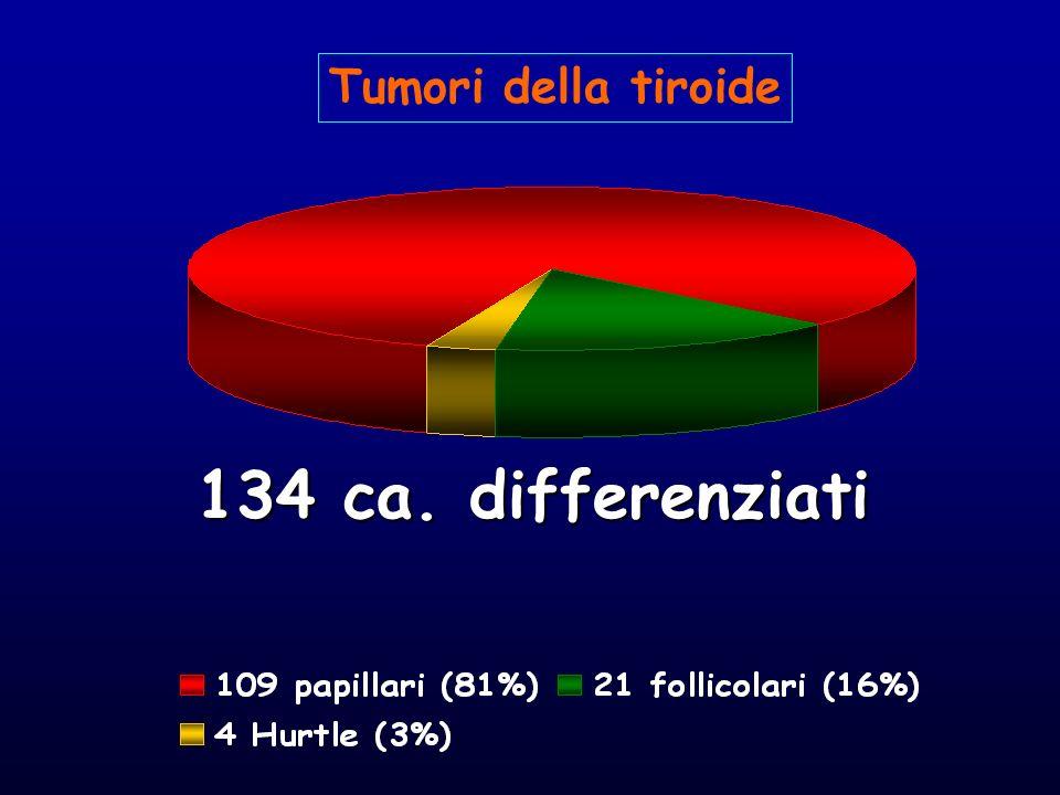 Tumori della tiroide 134 ca. differenziati
