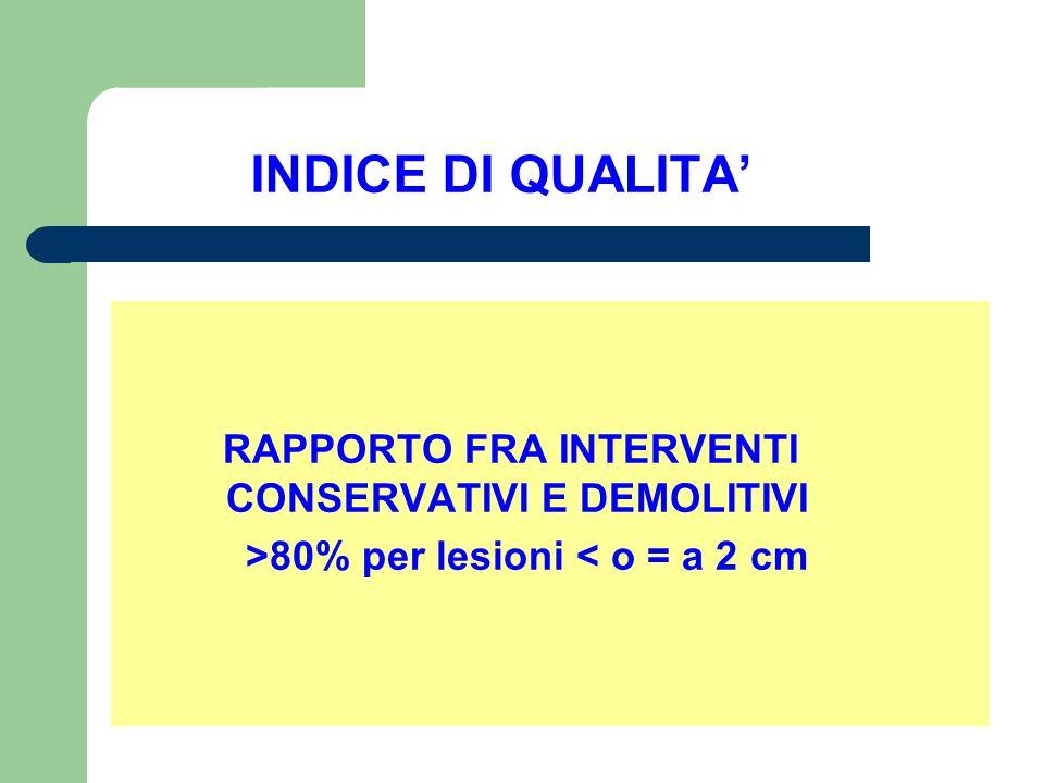 INDICE DI QUALITA' RAPPORTO FRA INTERVENTI CONSERVATIVI E DEMOLITIVI
