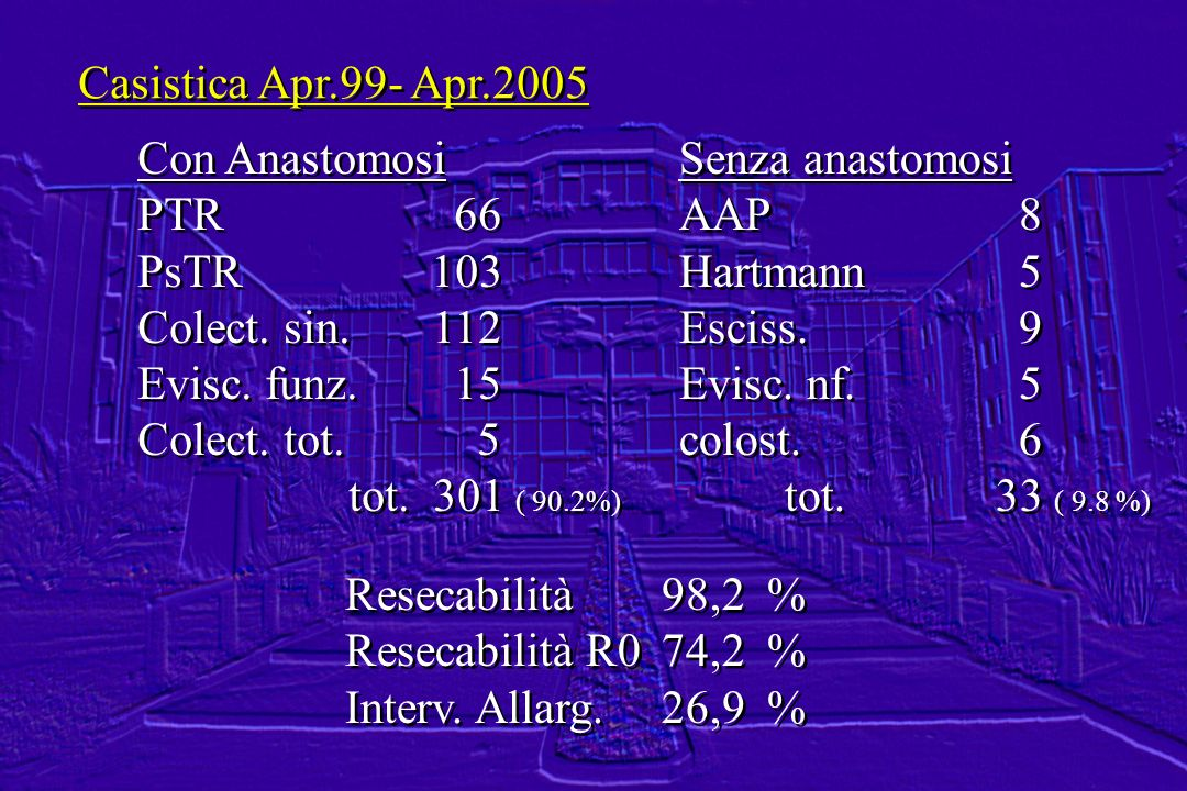 Casistica Apr.99- Apr.2005 Con Anastomosi. PTR 66. PsTR 103. Colect. sin. 112. Evisc. funz. 15.