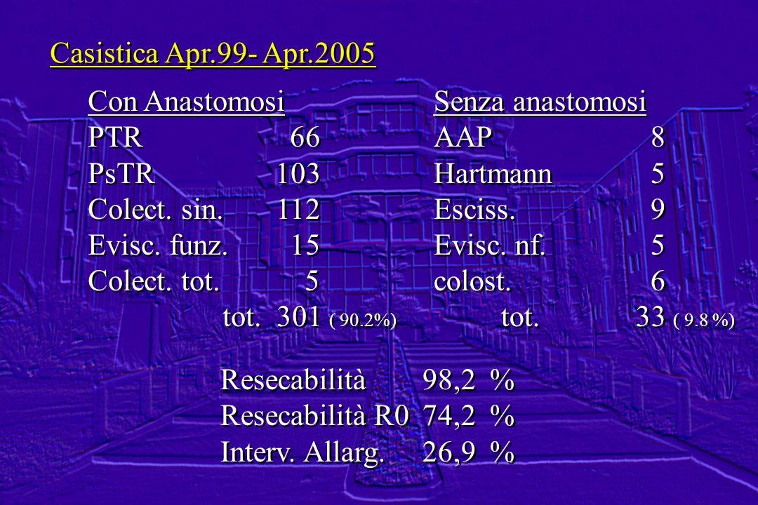 Casistica Apr.99- Apr.2005Con Anastomosi. PTR 66. PsTR 103. Colect. sin. 112. Evisc. funz. 15.