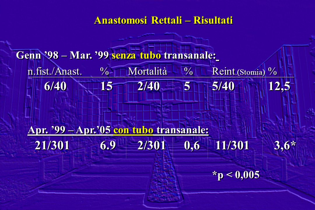 Anastomosi Rettali – Risultati