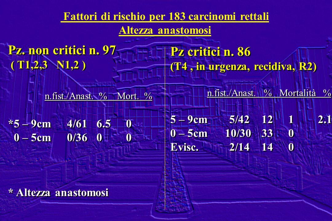 Fattori di rischio per 183 carcinomi rettali
