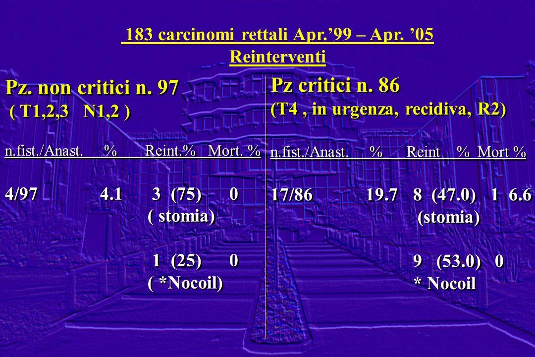 183 carcinomi rettali Apr.'99 – Apr. '05