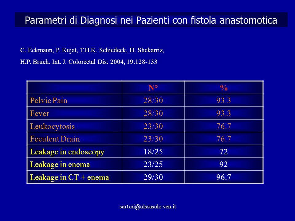 Parametri di Diagnosi nei Pazienti con fistola anastomotica