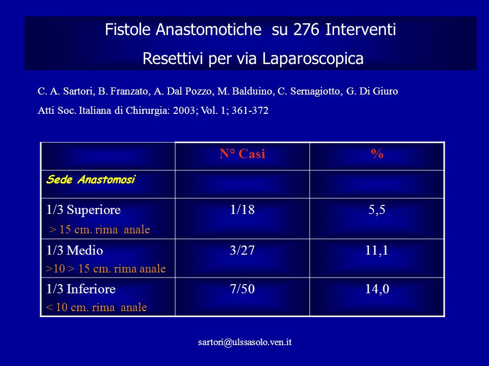 Fistole Anastomotiche su 276 Interventi
