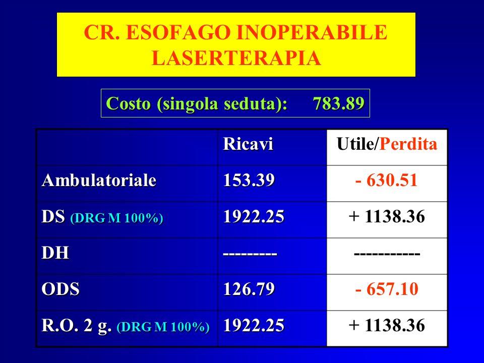 CR. ESOFAGO INOPERABILE LASERTERAPIA
