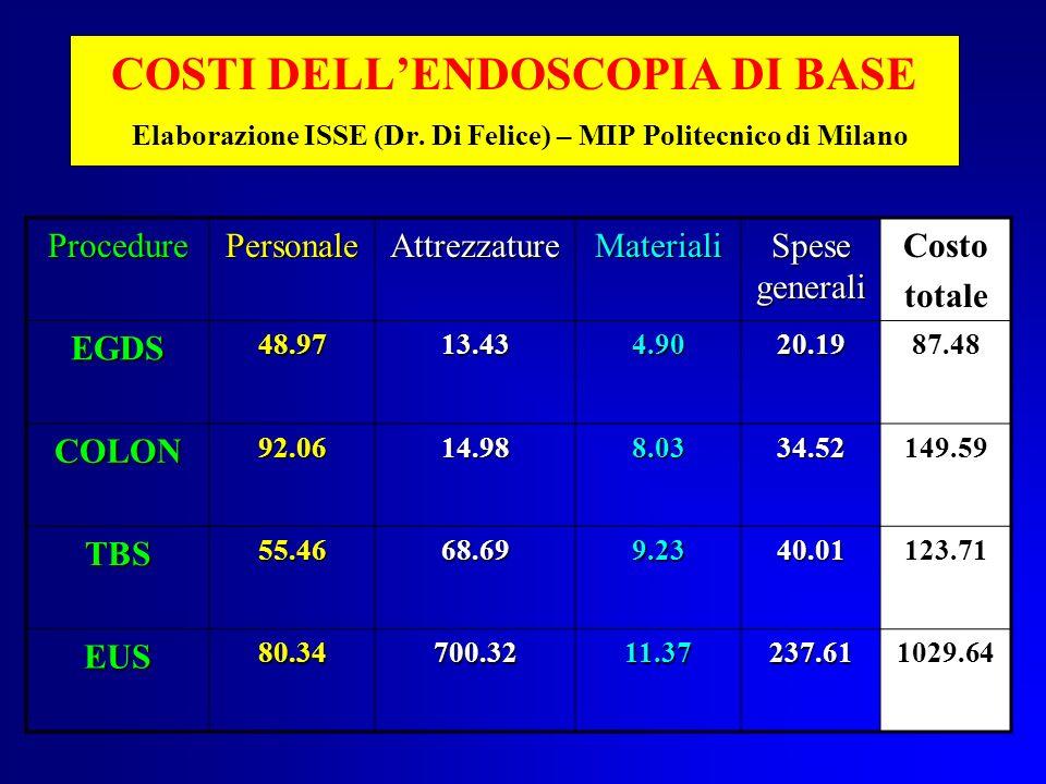 COSTI DELL'ENDOSCOPIA DI BASE Elaborazione ISSE (Dr