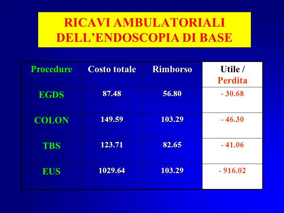 RICAVI AMBULATORIALI DELL'ENDOSCOPIA DI BASE