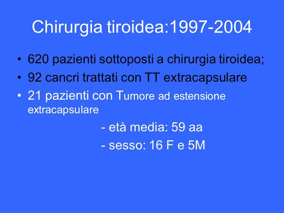 Chirurgia tiroidea:1997-2004620 pazienti sottoposti a chirurgia tiroidea; 92 cancri trattati con TT extracapsulare.