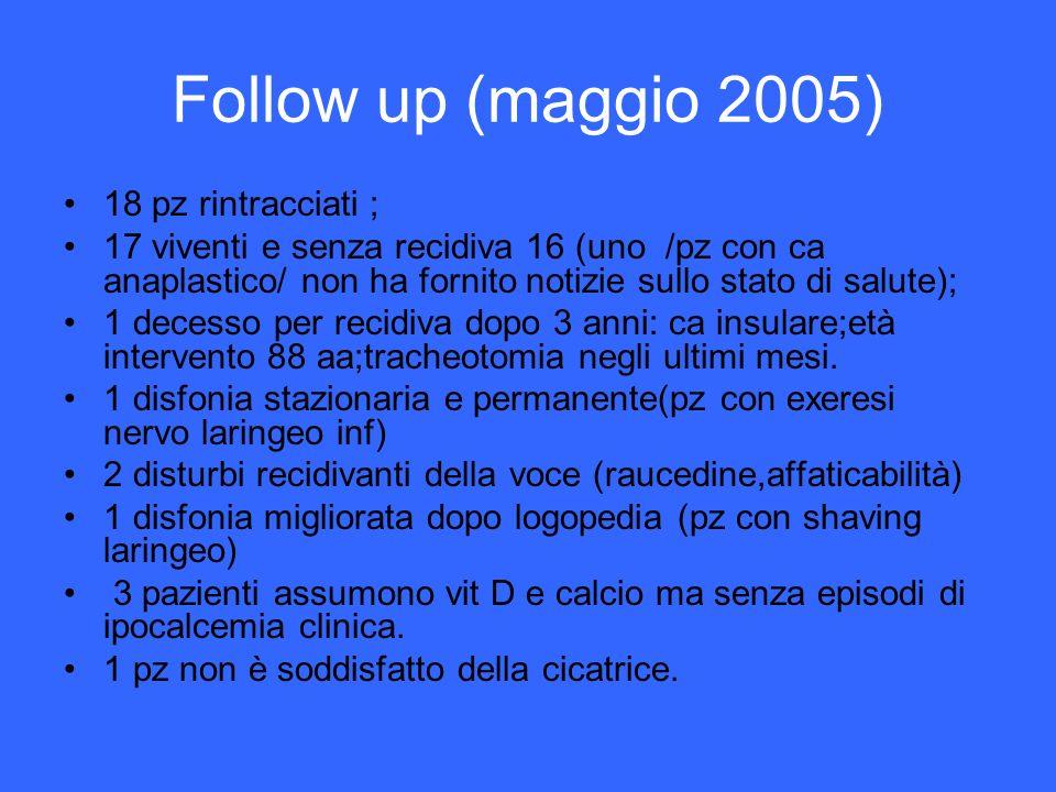 Follow up (maggio 2005) 18 pz rintracciati ;