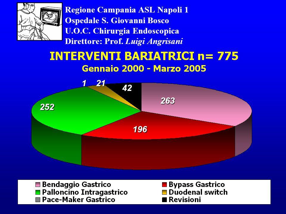 Regione Campania ASL Napoli 1 Ospedale S. Giovanni Bosco. U. O. C