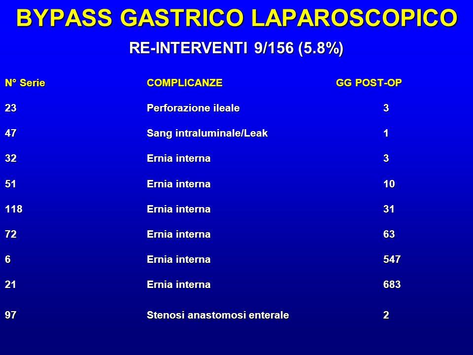 BYPASS GASTRICO LAPAROSCOPICO