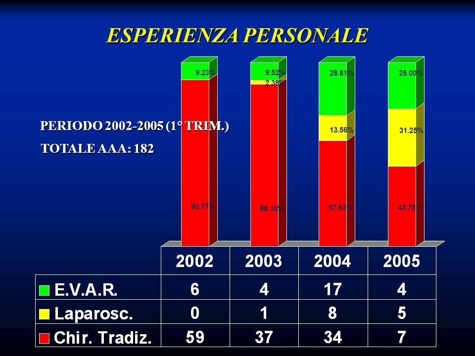 ESPERIENZA PERSONALE PERIODO 2002-2005 (1° TRIM.) TOTALE AAA: 182