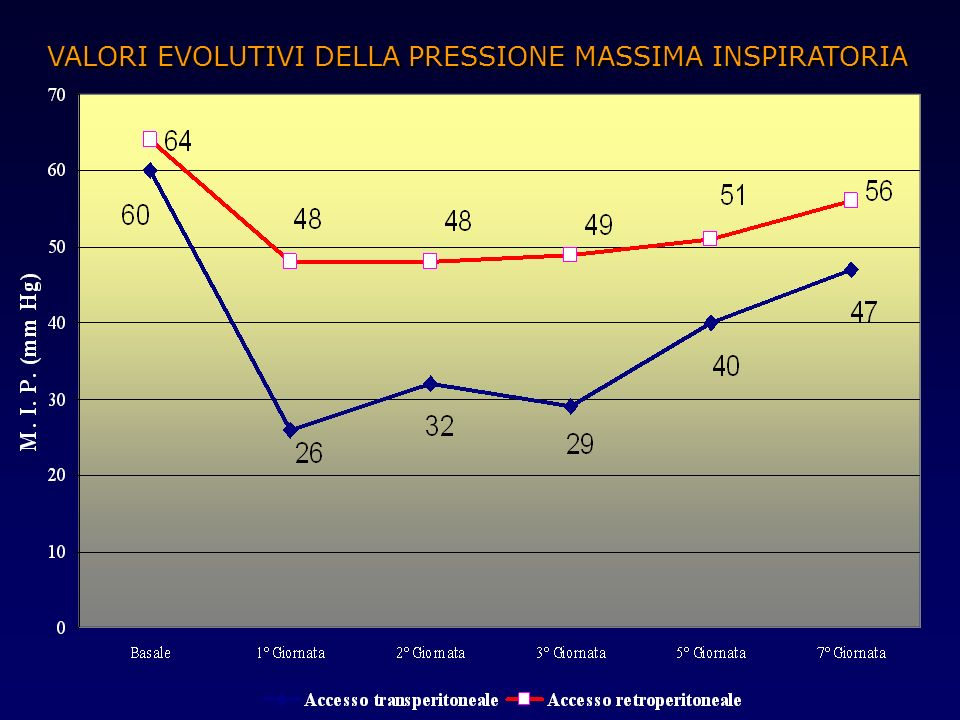 VALORI EVOLUTIVI DELLA PRESSIONE MASSIMA INSPIRATORIA