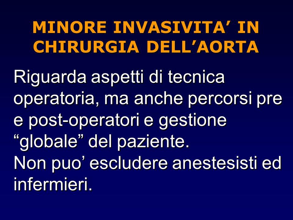 MINORE INVASIVITA' IN CHIRURGIA DELL'AORTA