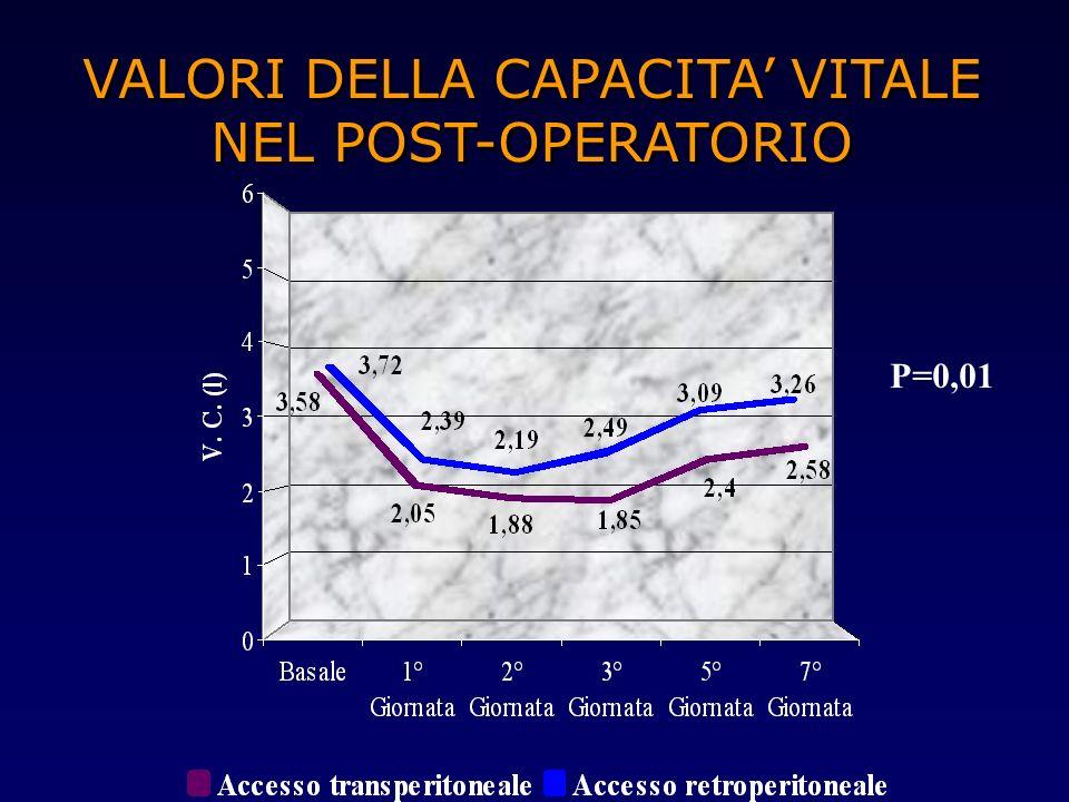 VALORI DELLA CAPACITA' VITALE NEL POST-OPERATORIO