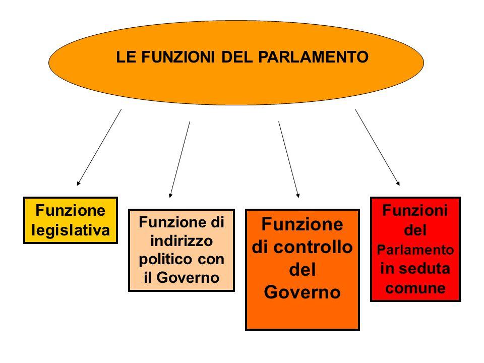 Funzione di controllo del Governo