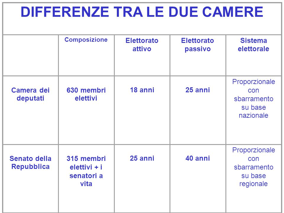 Il parlamento ppt scaricare for Camera e senato differenze