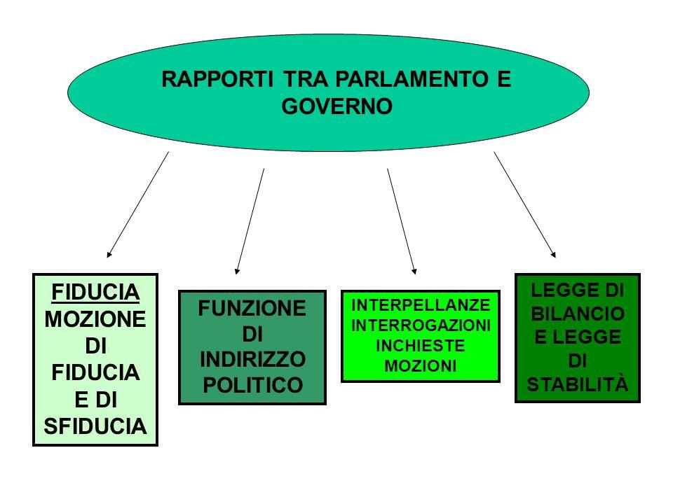 RAPPORTI TRA PARLAMENTO E GOVERNO
