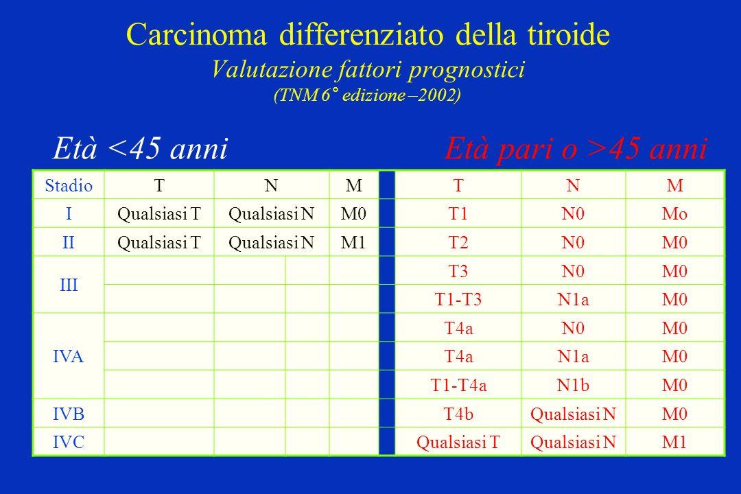 Carcinoma differenziato della tiroide Valutazione fattori prognostici (TNM 6° edizione –2002) Età <45 anni Età pari o >45 anni