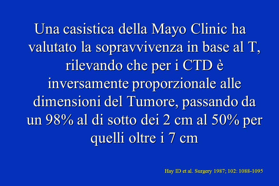 Una casistica della Mayo Clinic ha valutato la sopravvivenza in base al T, rilevando che per i CTD è inversamente proporzionale alle dimensioni del Tumore, passando da un 98% al di sotto dei 2 cm al 50% per quelli oltre i 7 cm