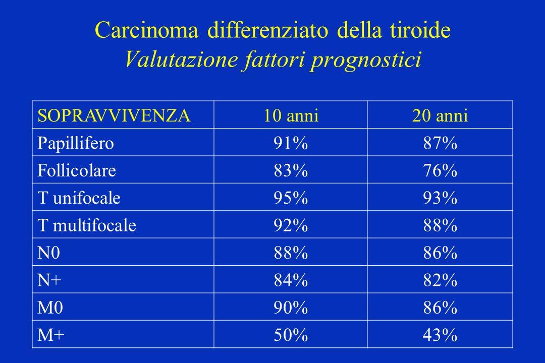 Carcinoma differenziato della tiroide Valutazione fattori prognostici