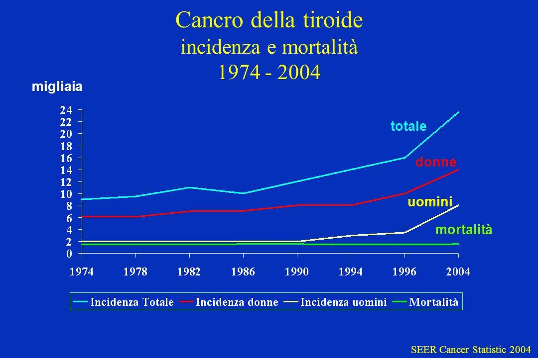 Cancro della tiroide incidenza e mortalità 1974 - 2004 migliaia totale