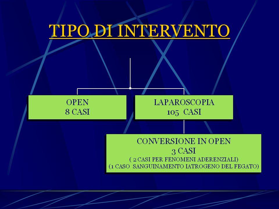 TIPO DI INTERVENTO