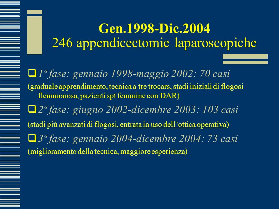 Gen.1998-Dic.2004 246 appendicectomie laparoscopiche