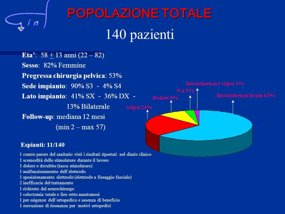 140 pazienti POPOLAZIONE TOTALE Eta': 58 + 13 anni (22 – 82)
