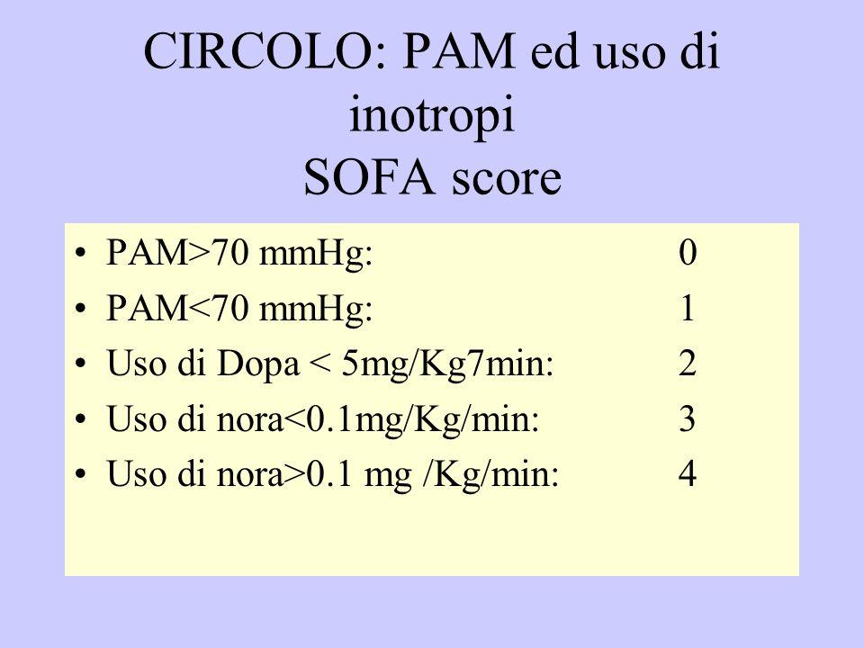CIRCOLO: PAM ed uso di inotropi SOFA score