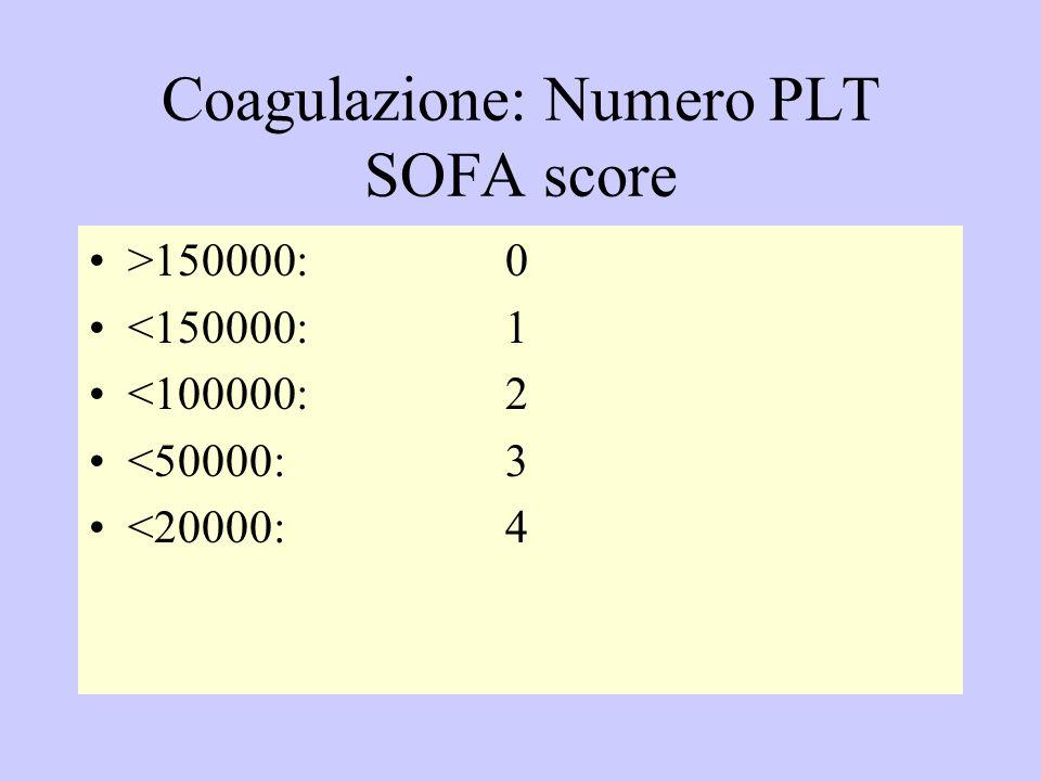 Coagulazione: Numero PLT SOFA score