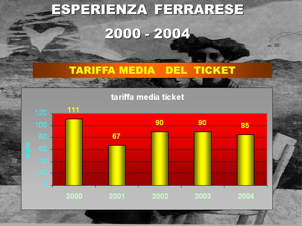TARIFFA MEDIA DEL TICKET
