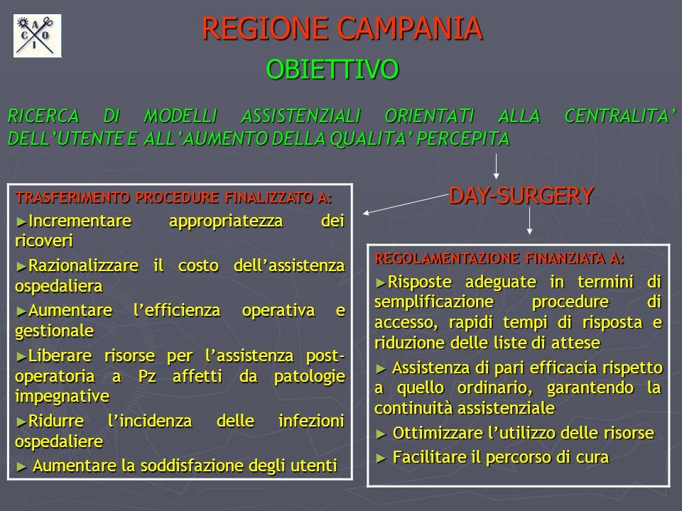 REGIONE CAMPANIA OBIETTIVO DAY-SURGERY