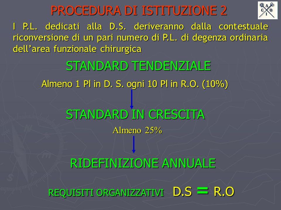PROCEDURA DI ISTITUZIONE 2