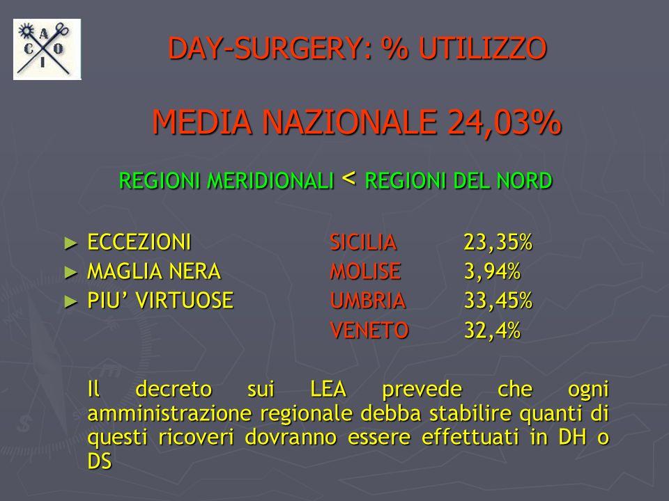 DAY-SURGERY: % UTILIZZO MEDIA NAZIONALE 24,03%