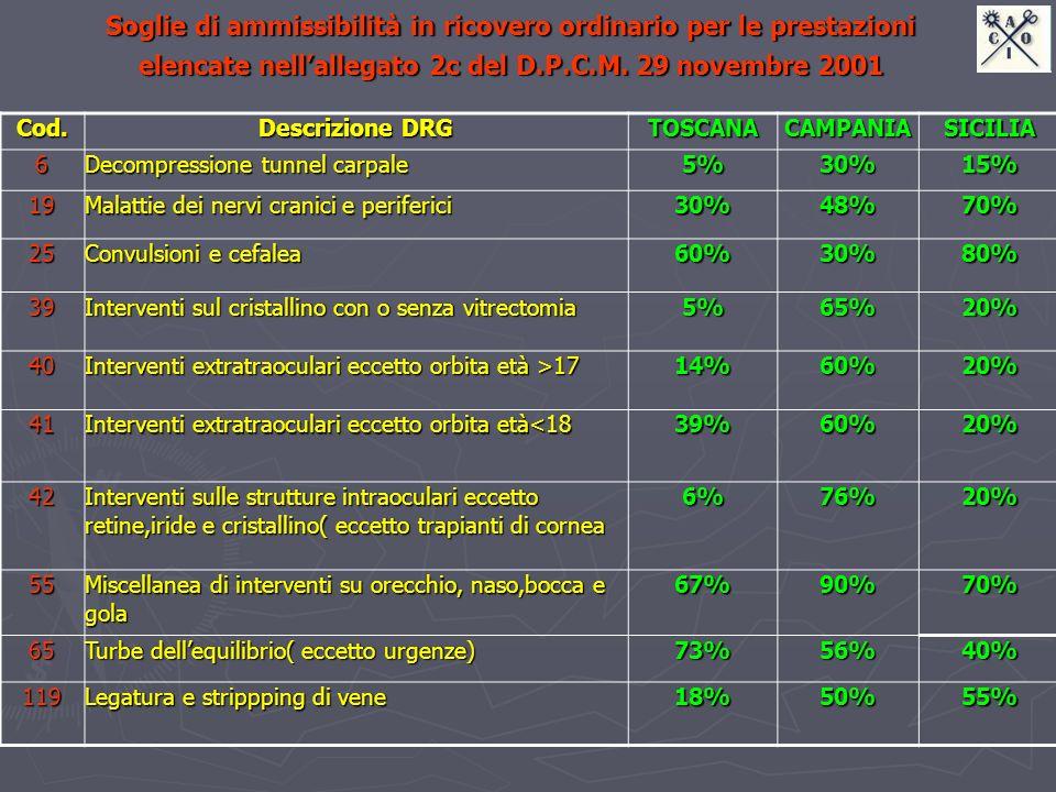 Soglie di ammissibilità in ricovero ordinario per le prestazioni elencate nell'allegato 2c del D.P.C.M. 29 novembre 2001