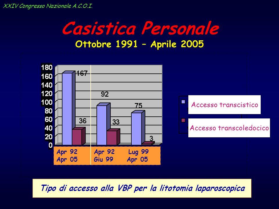 Casistica Personale Ottobre 1991 – Aprile 2005