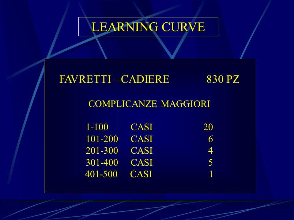 LEARNING CURVE FAVRETTI –CADIERE 830 PZ COMPLICANZE MAGGIORI
